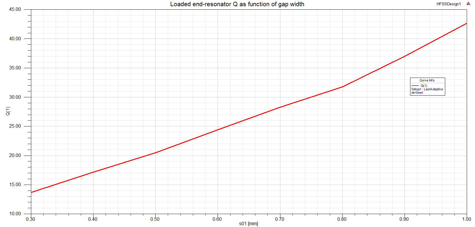 Qe_eigen_hfss_Qe_vs_gap