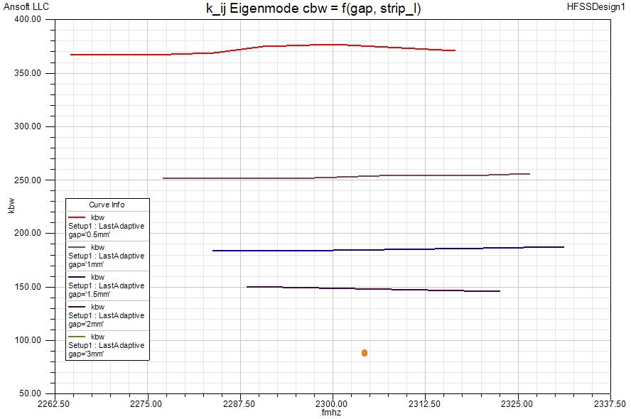 k_ij_eigen_cbw_gap_f