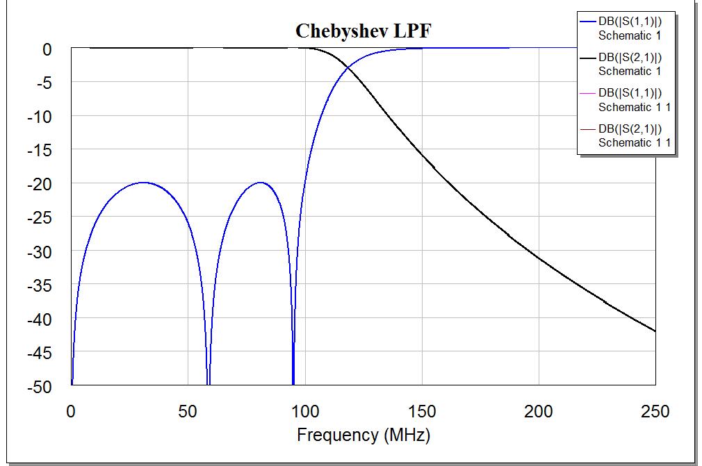 Cheb_LPF_graph